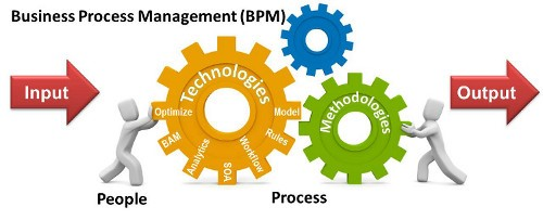 Business Process Management2