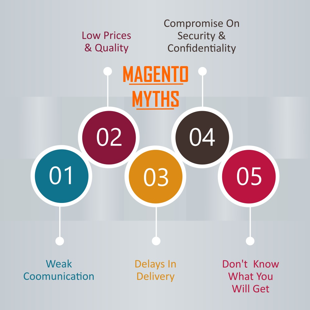 Magento Myths